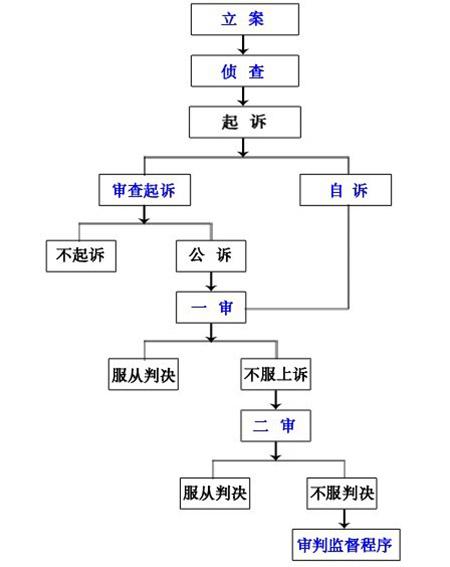 刑事诉讼流程图